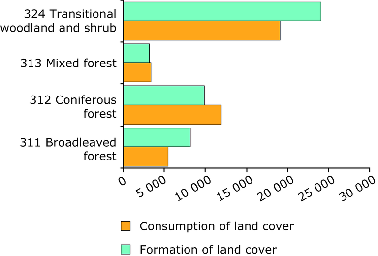 http://www.eea.europa.eu/data-and-maps/figures/consumption-and-formation-of-forested-land/figure-05-04-consumption-and-formation-of-forested-land-1990-2000-km2.eps/image_large