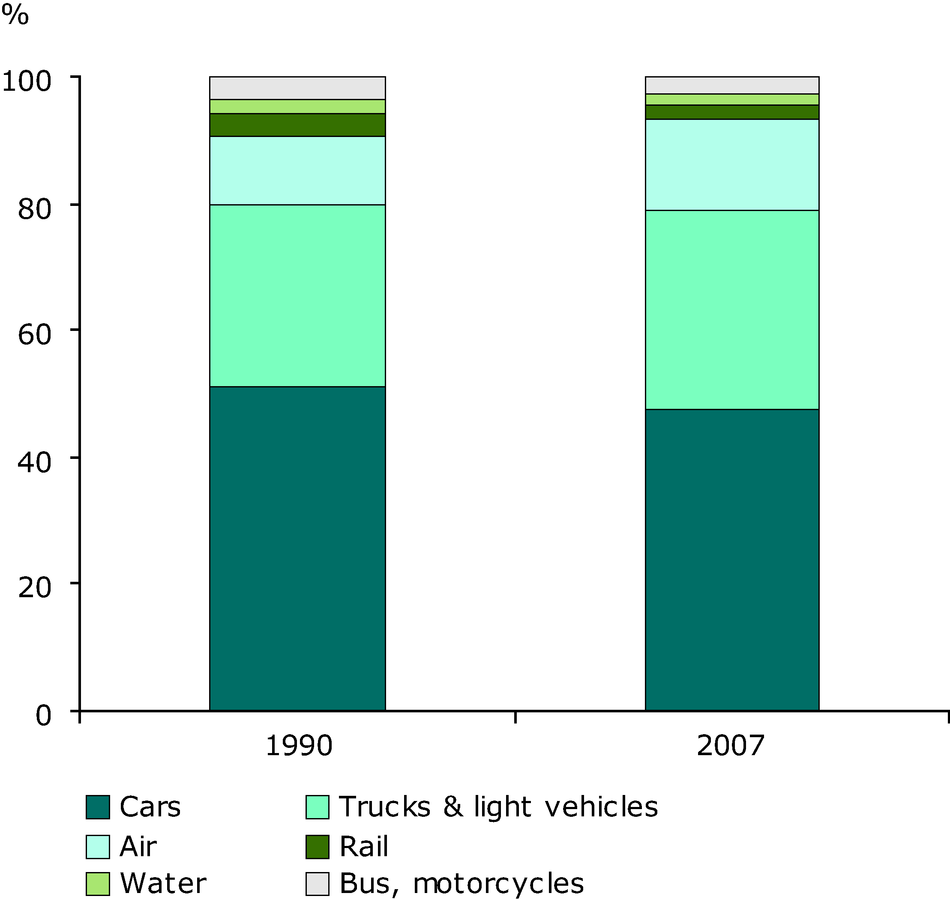 Energy consumption by transport mode in the EU-27