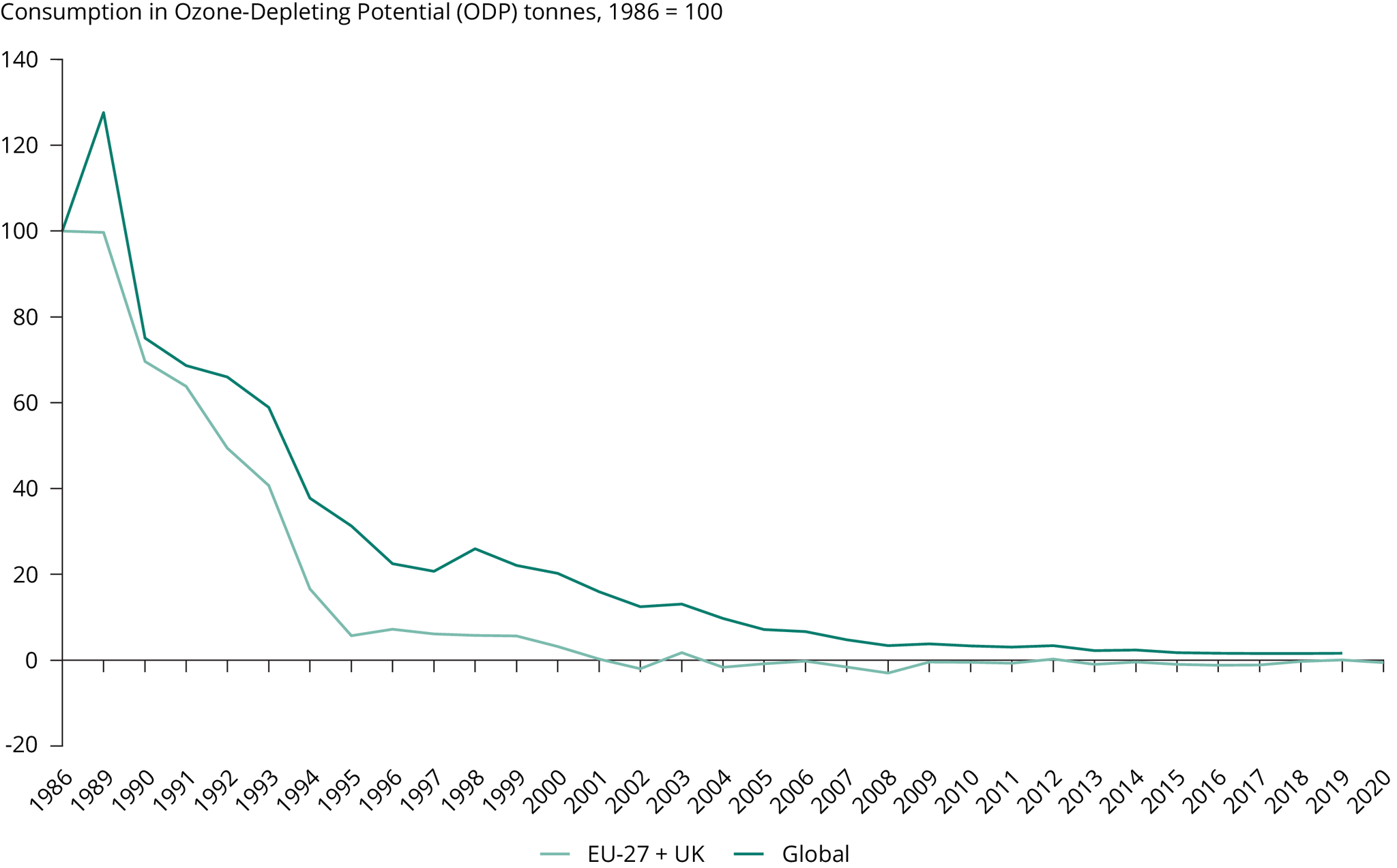 Consumption of controlled ozone-depleting substances (ODS) (EU-27 + UK and global level)