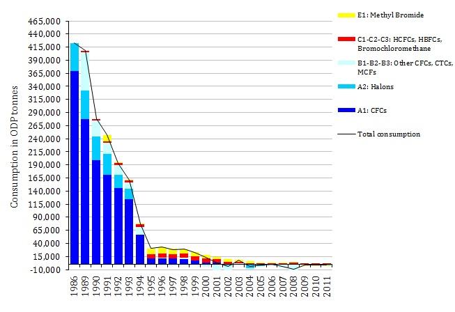 Consumption of ozone depleting substances (EEA-32), 1986-2011