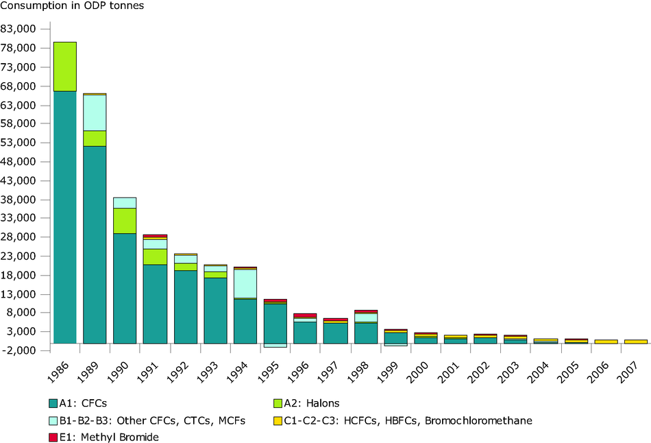 Consumption of ozone depleting substances (EU-27), 1986-2007