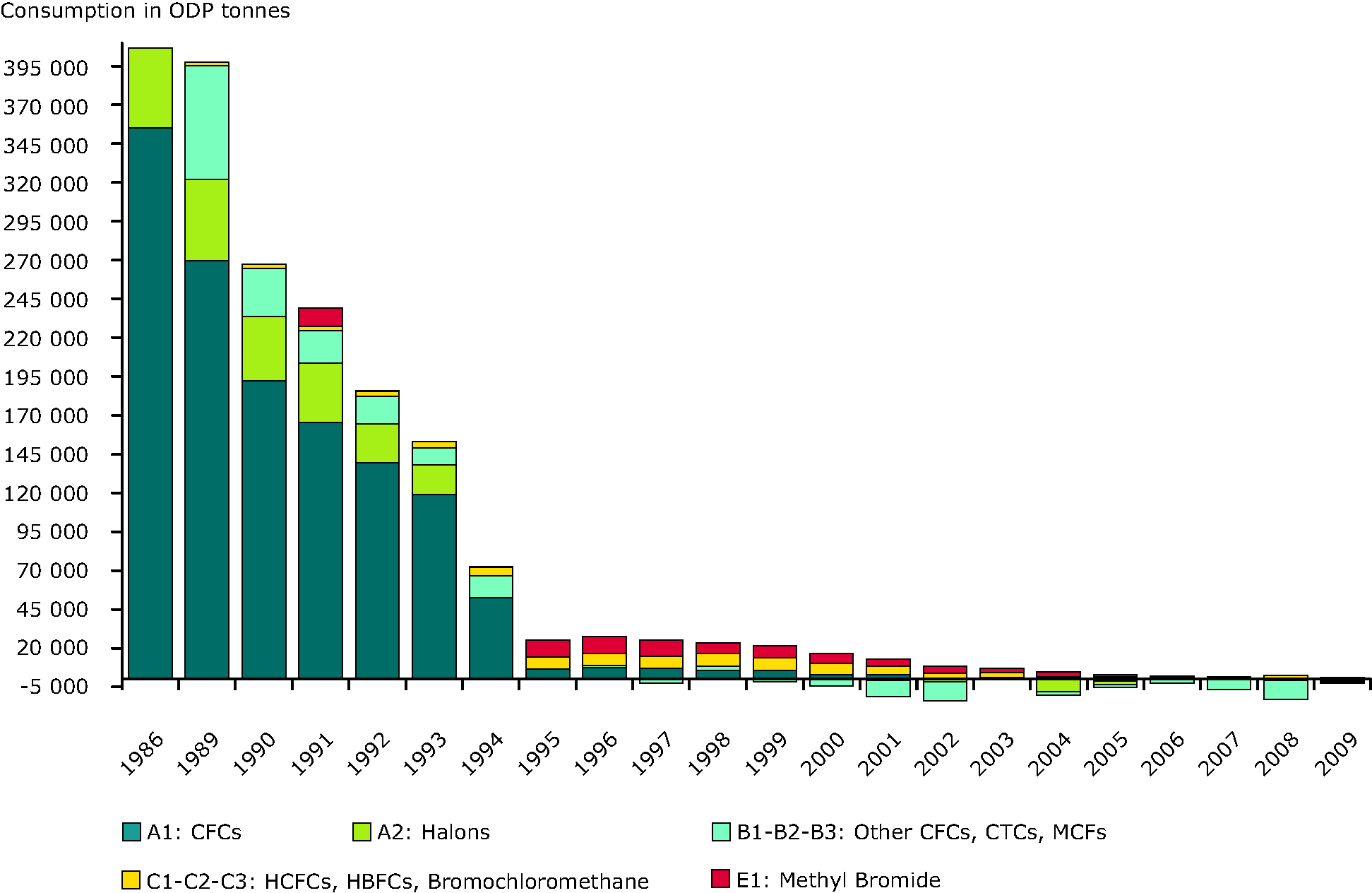 Consumption of ozone depleting substances (EU-27), 1986-2009