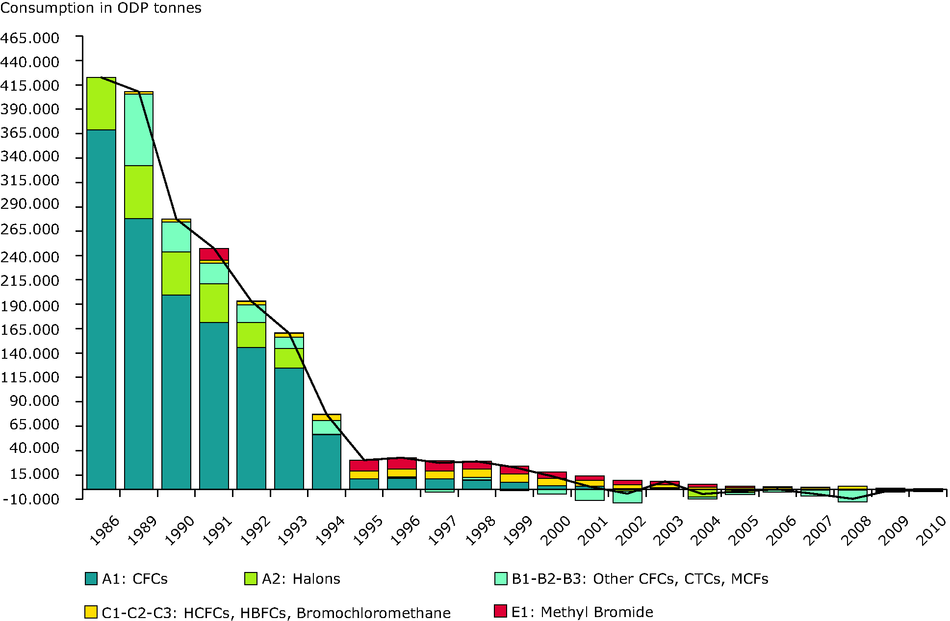 Consumption of ozone depleting substances (EEA-32), 1986-2010