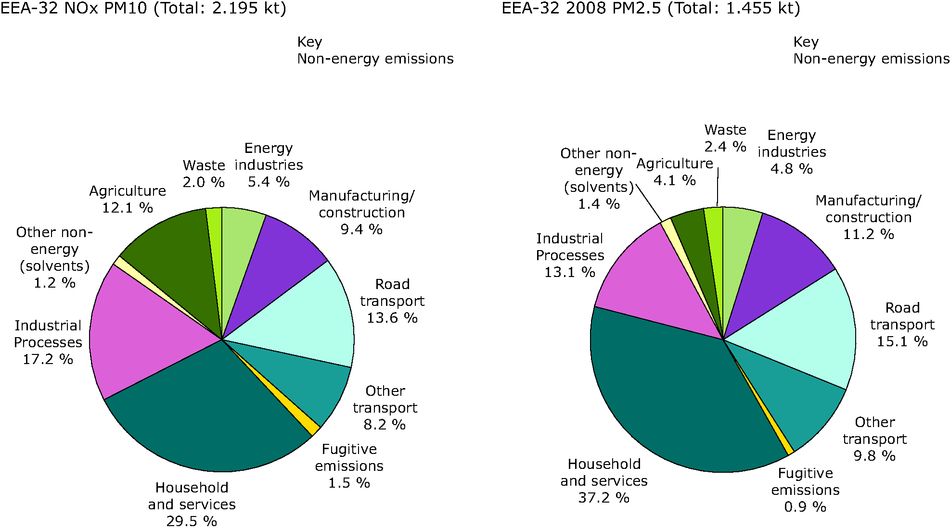 Contribution of different sectors (energy and non-energy) to total emissions of PM10 and PM2.5, 2008, EEA-32