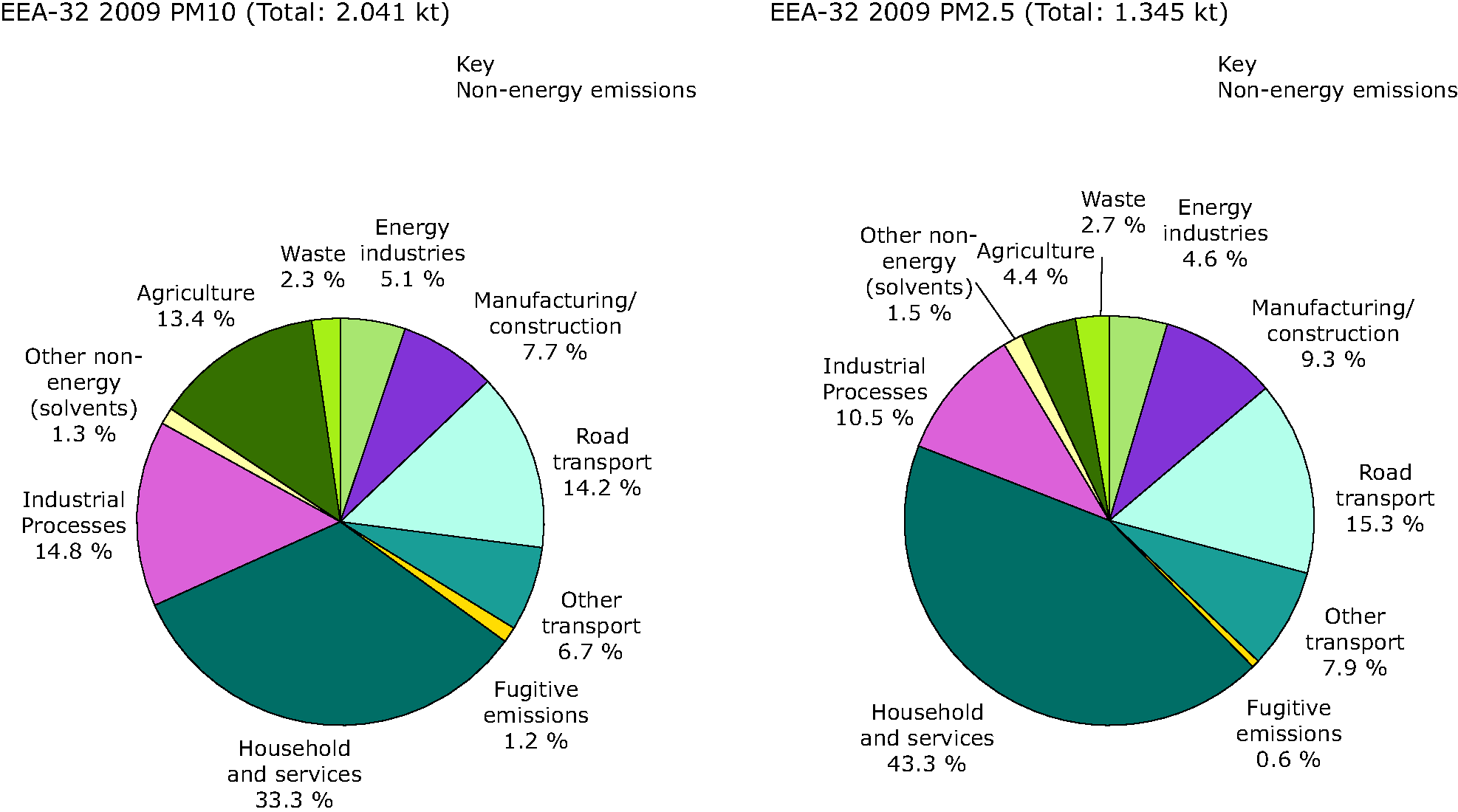 Contribution of different sectors (energy and non-energy) to total emissions of PM10 and PM2.5, 2009, EEA-32