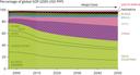 Contribution of major economies to global GDP