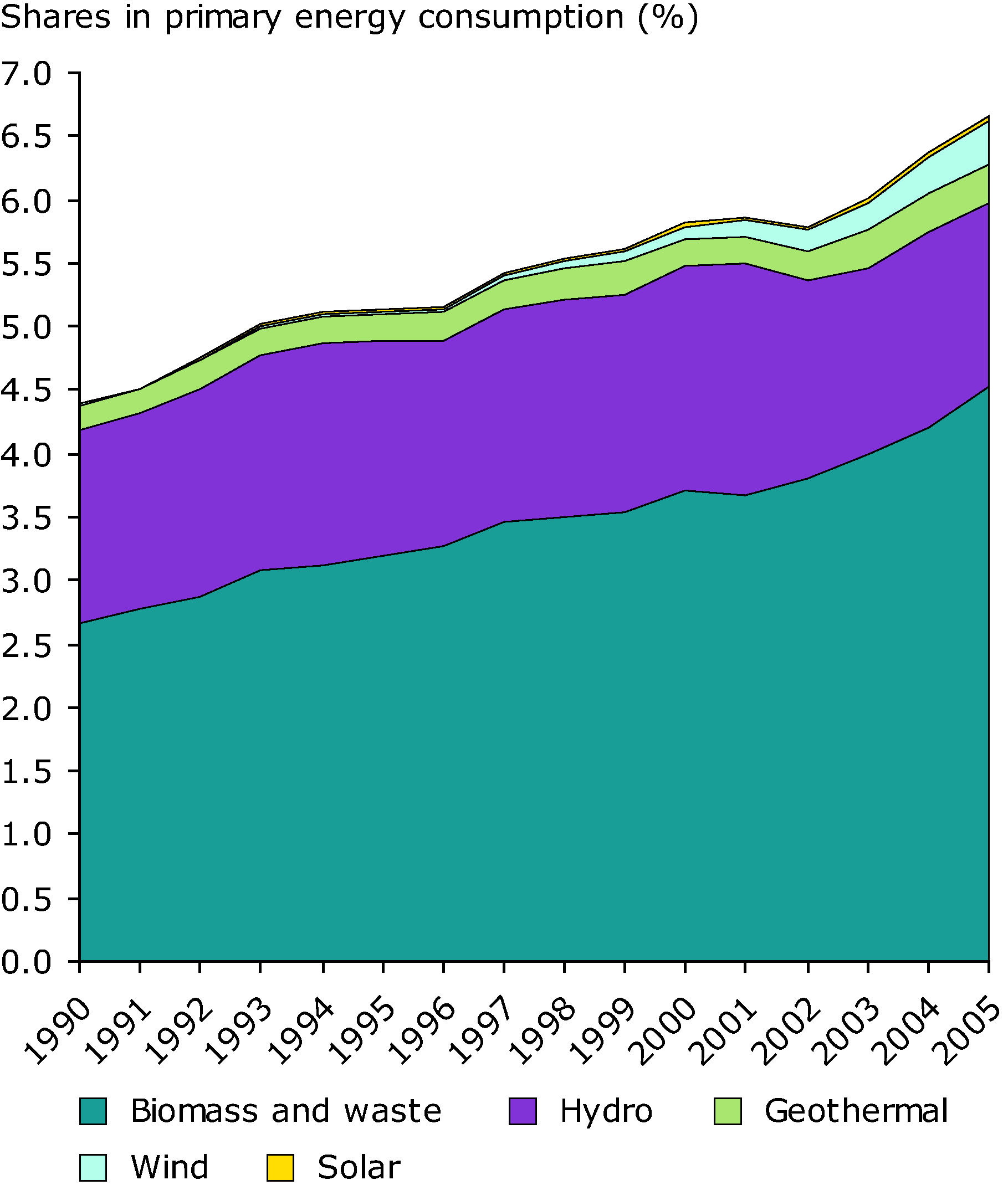 Contribution of renewable energy sources to primary energy consumption in the EU-27, 1990-2005