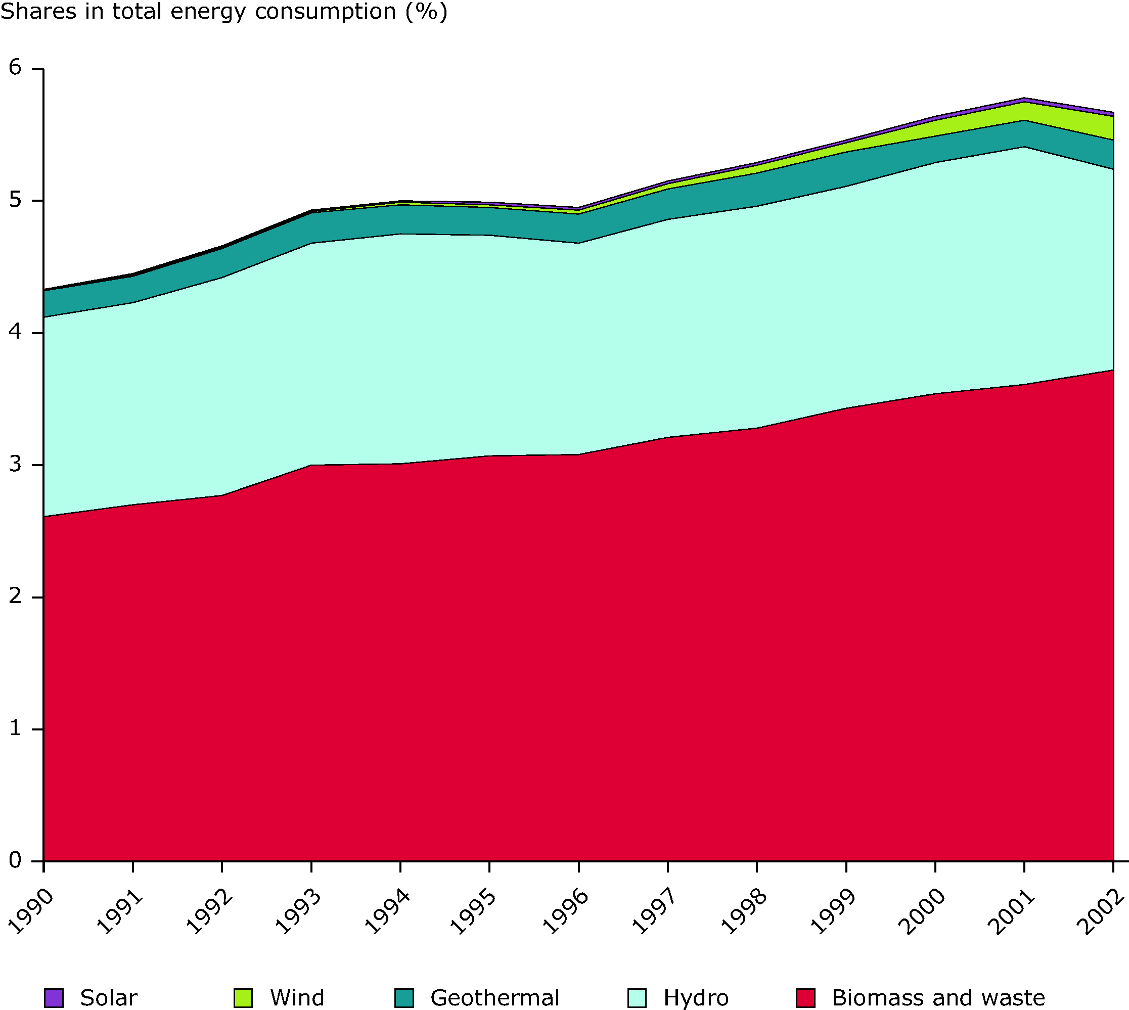 Contribution of renewable energy sources to total energy consumption, EU-25