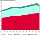 Contribution of renewable energy sources to total energy consumption, EU-25