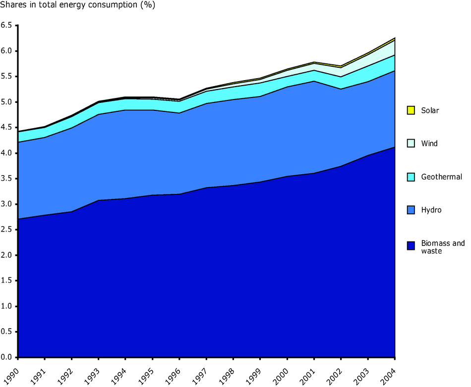 Contribution of renewable energy sources to total energy consumption in the EU-25, 1990-2004