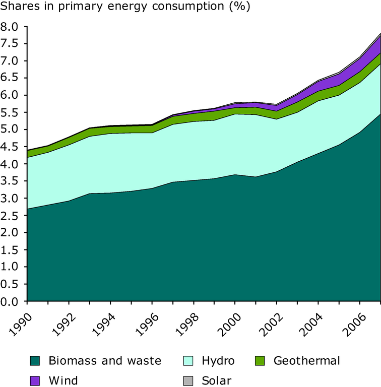 http://www.eea.europa.eu/data-and-maps/figures/contribution-of-renewable-energy-sources/ener29_fig_01/image_large