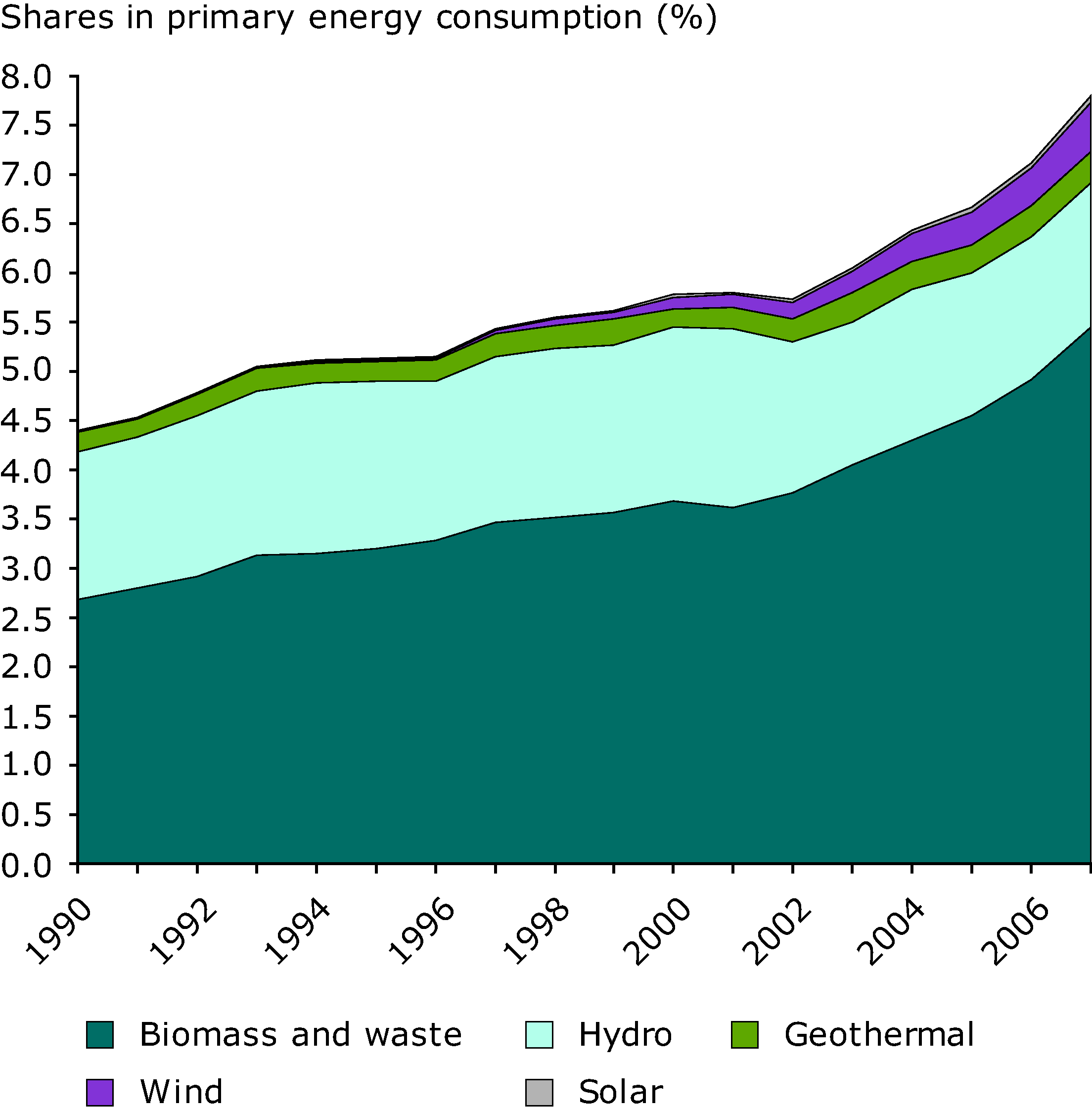 Contribution of renewable energy sources to primary energy consumption in the EU-27
