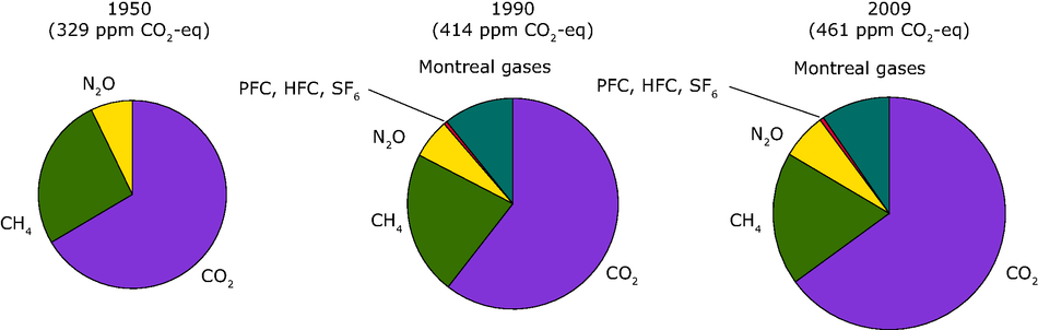 Contribution of the different GHGs as included in the Kyoto and Montreal protocol to the overall greenhouse gas concentration in 1950, 1990 and 2009
