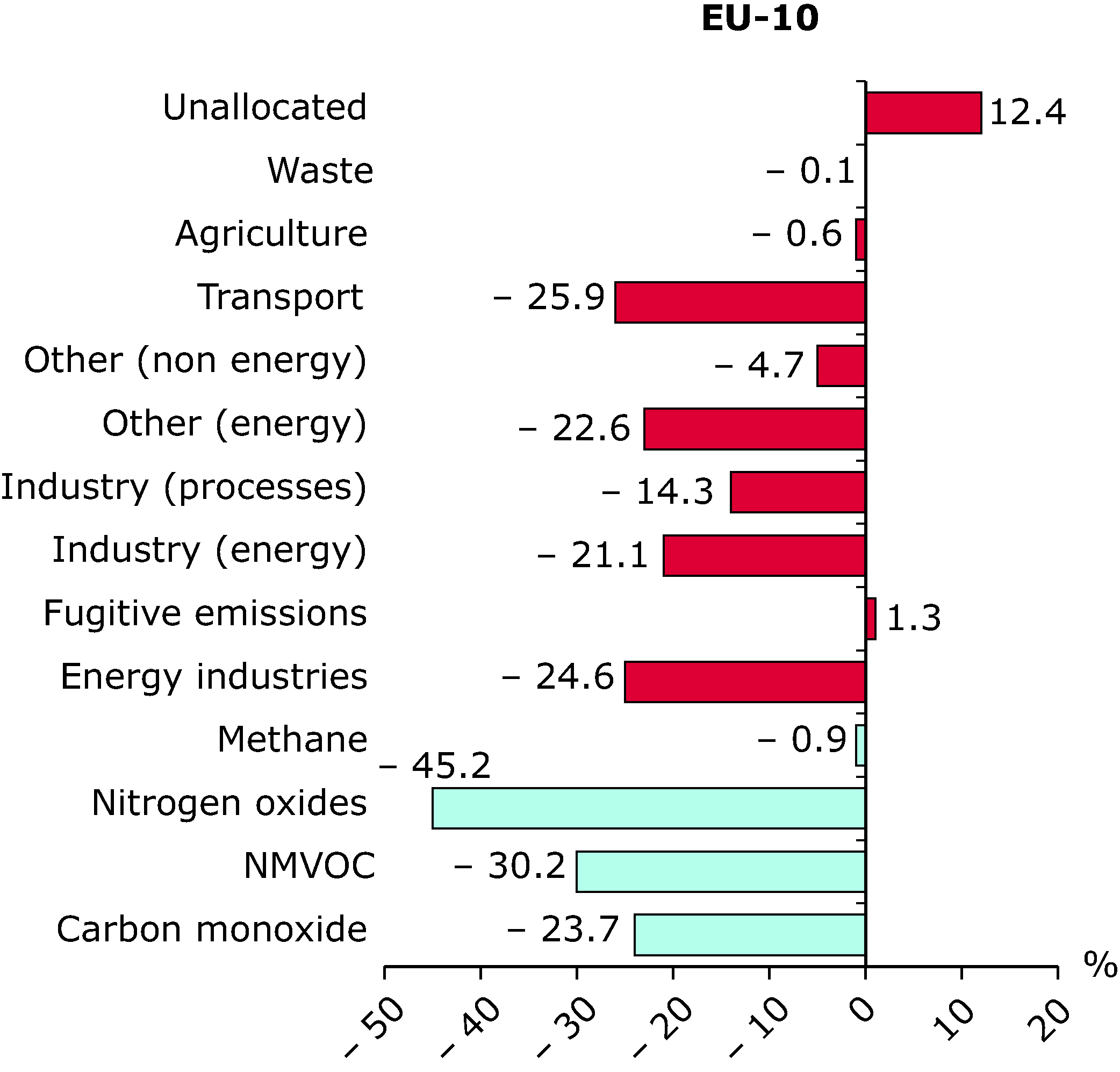 Contribution to change in ozone precursors emissions for each sector and pollutant (EU-10), 2002