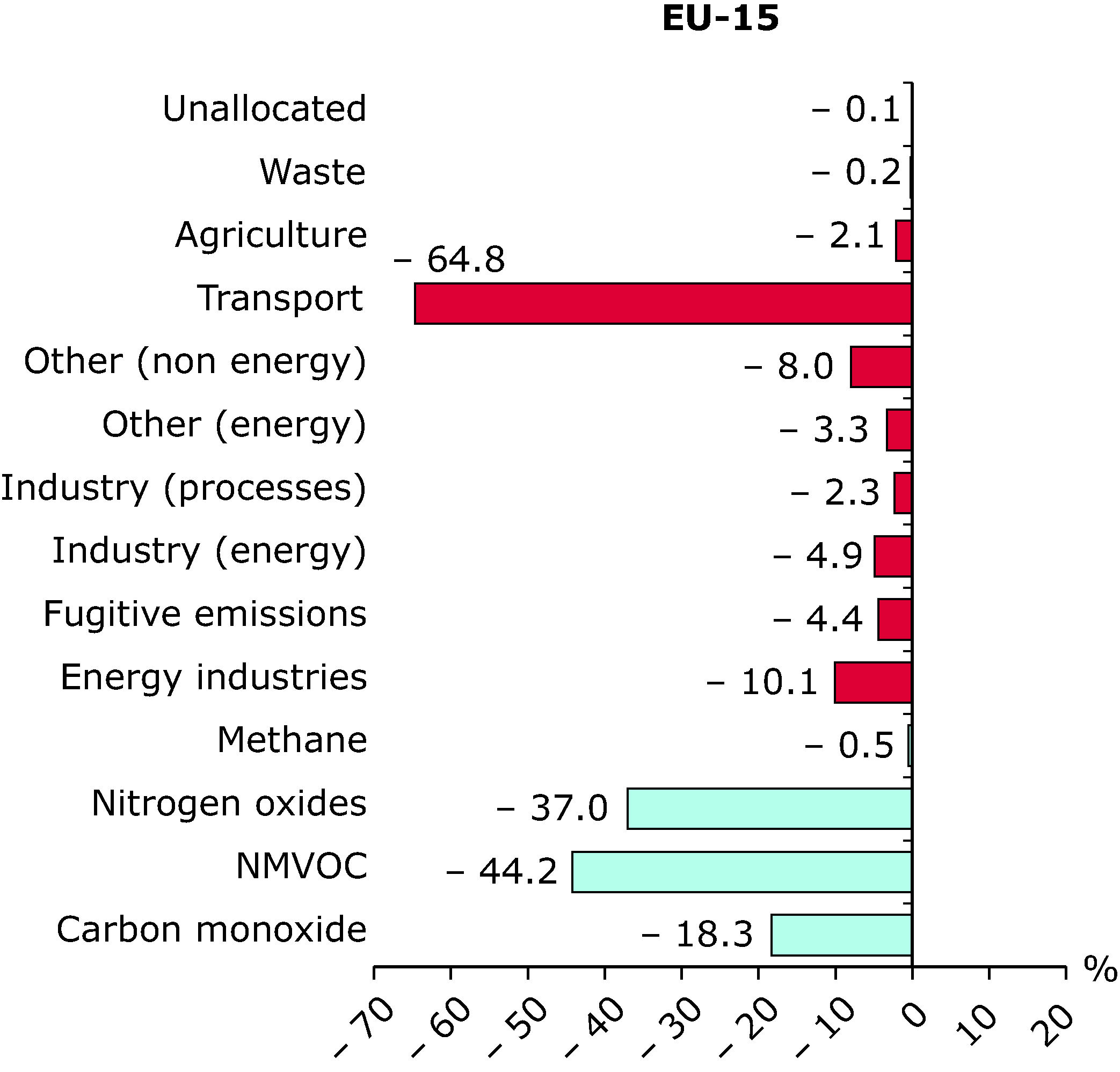 Contribution to change in ozone precursors emissions for each sector and pollutant (EU-15), 1990-2002
