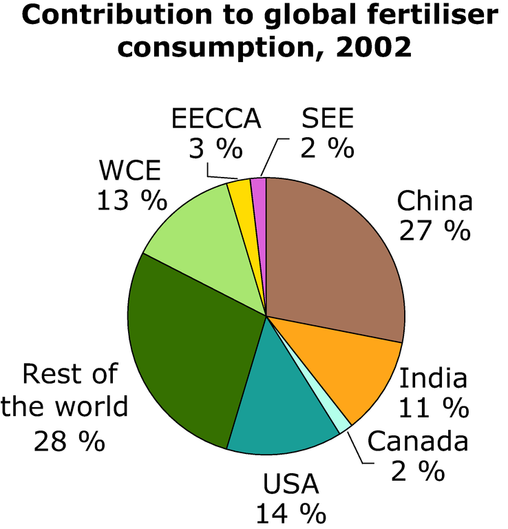 http://www.eea.europa.eu/data-and-maps/figures/contribution-to-global-fertiliser-consumption-2002/annex-3-agri-fertiliser-consump-chart-contri.eps/image_large