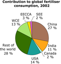 Contribution to global fertiliser consumption, 2002