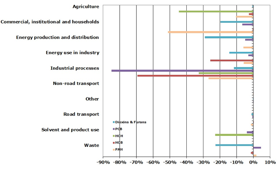 Contribution to total change in PAH emissions for each sector between 1990 and 2010 (EEA member countries)