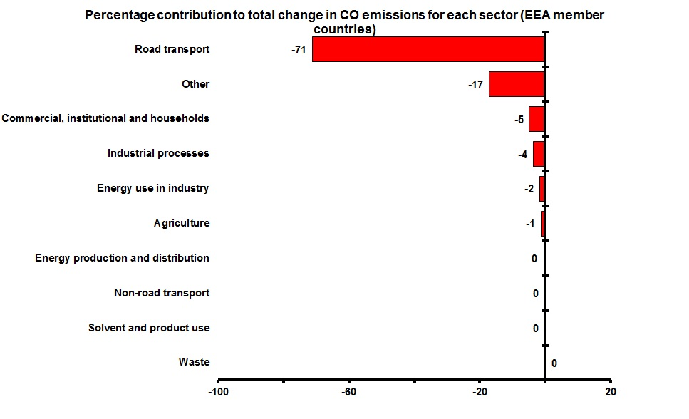 Contribution to total change in CO emissions for each sector  (EEA member countries)