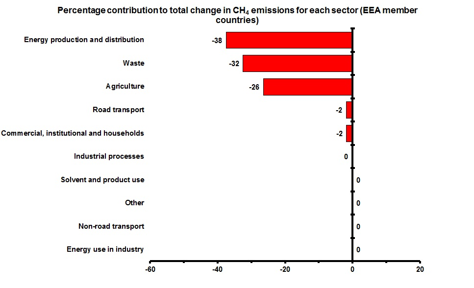 Contribution to total change in CH4 emissions for each sector (EEA member countries)