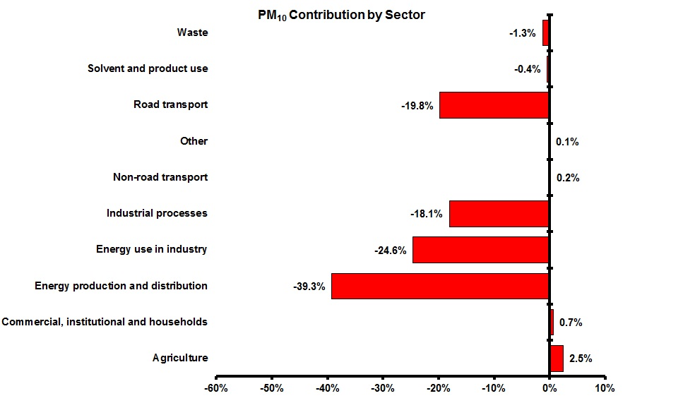 Contribution to total change in PM10 emissions for each sector between 1990 and 2010 (EEA member countries)
