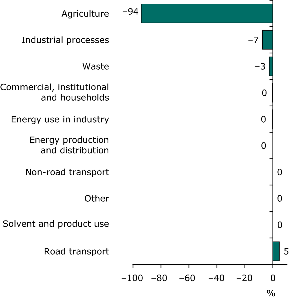 Contribution to total change in ammonia emissions for each sector (EEA member countries)