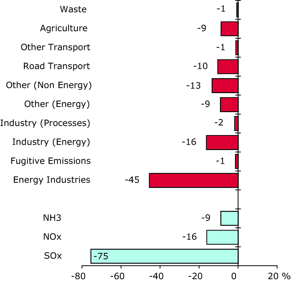 Contribution to total change in ozone precursors emissions for each sector and pollutant