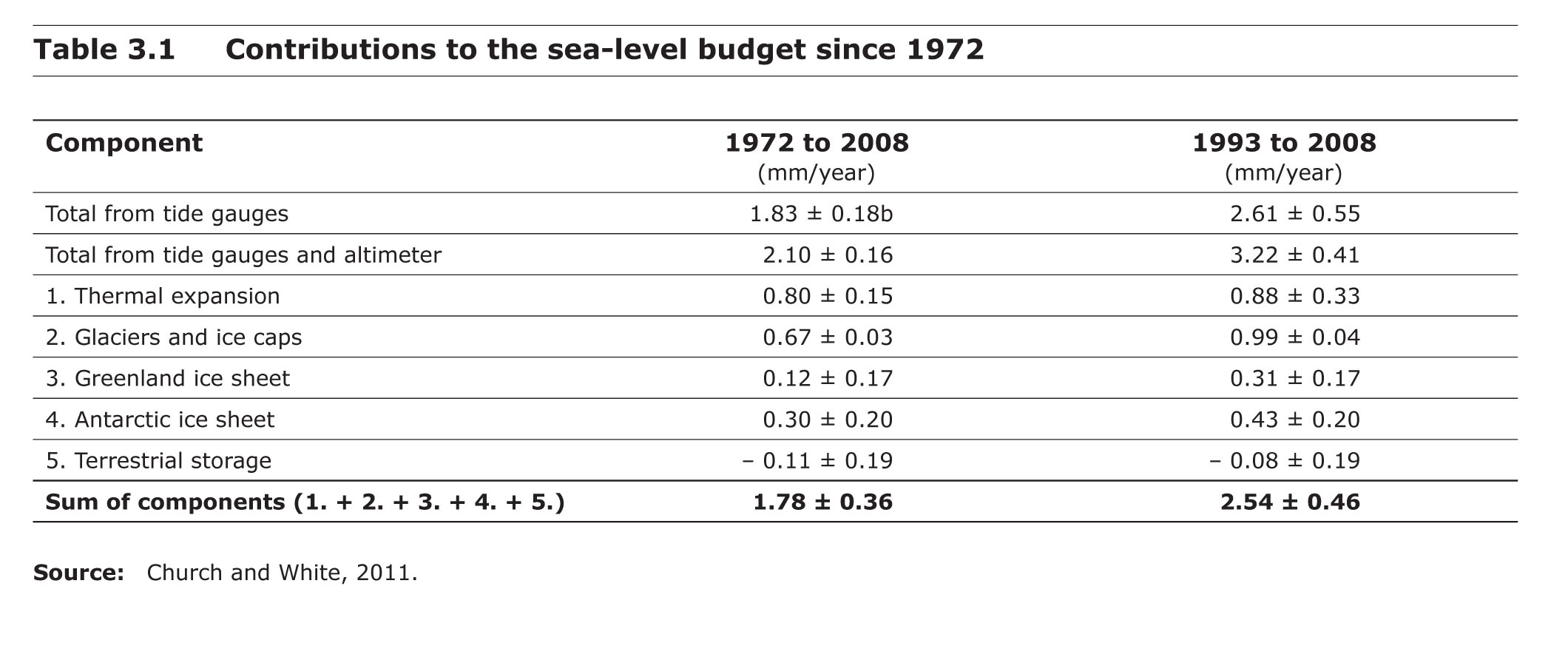 Contributions to the sea level budget since 1972
