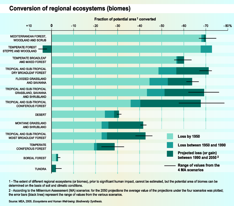 http://www.eea.europa.eu/data-and-maps/figures/conversion-of-regional-ecosystems-biomes/trend08-5g-soer2010-eps/image_large