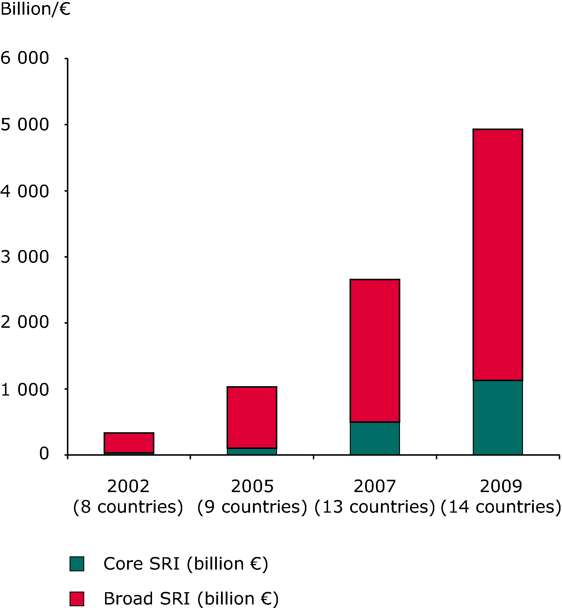"""""""Core"""" and """"broad"""" sustainable and responsible investments (SRI) in Europe  (billion/€)"""