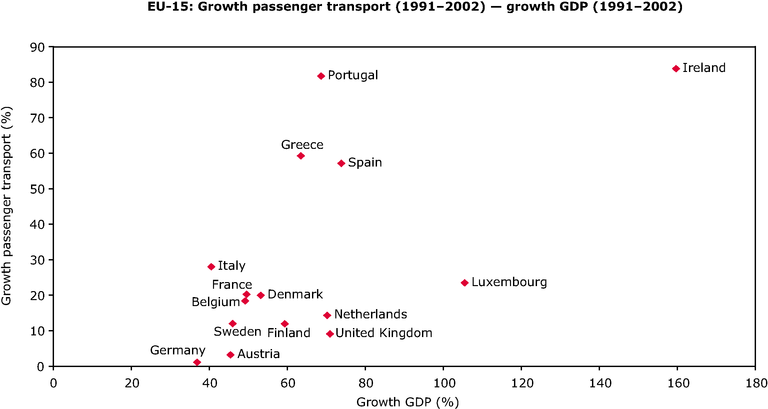 http://www.eea.europa.eu/data-and-maps/figures/correlation-in-growth-of-passenger-transport-vs-gdp-growth/annex-figure-5-term-2005.eps/image_large