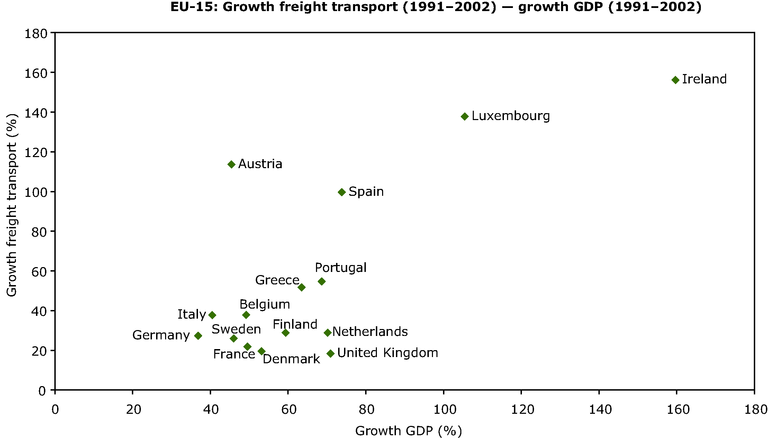 https://www.eea.europa.eu/data-and-maps/figures/correlation-of-growth-of-freight-transport-vs-gdp-growth/annex-figure-1-term-2005.eps/image_large