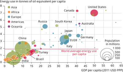 Correlation of energy consumption and GDP per person