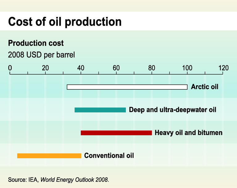 https://www.eea.europa.eu/data-and-maps/figures/cost-of-oil-production/trend07-4g-soer2010-eps/image_large