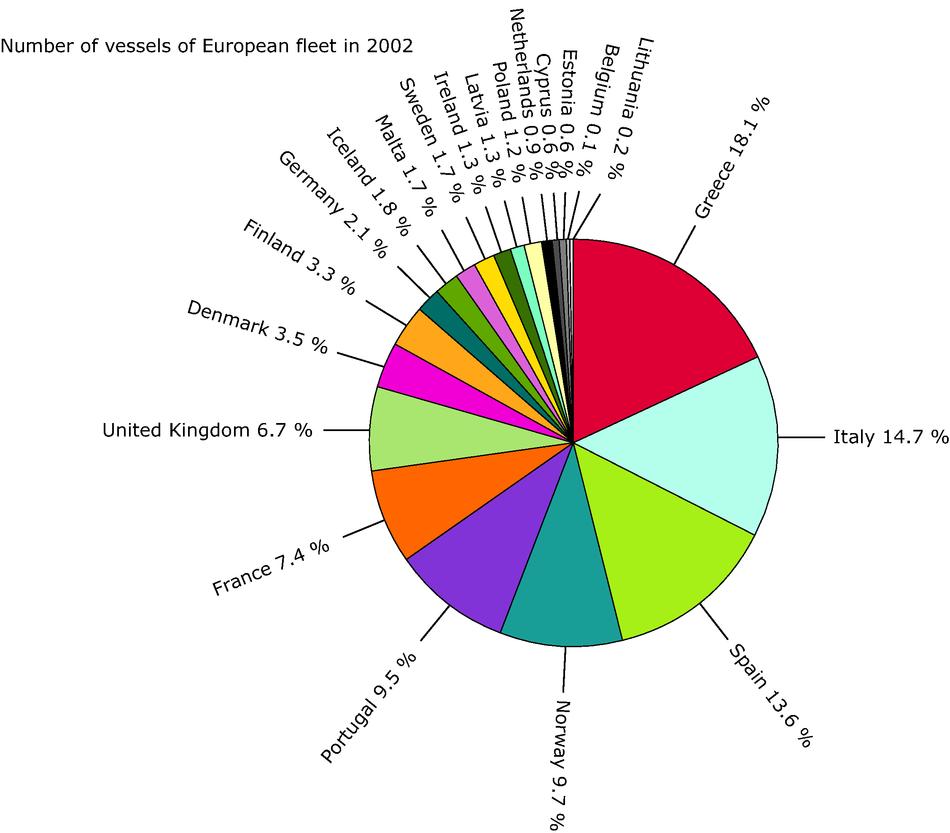 Country ratio in European Fishing Fleet Capacity:Number of vessels, 2003