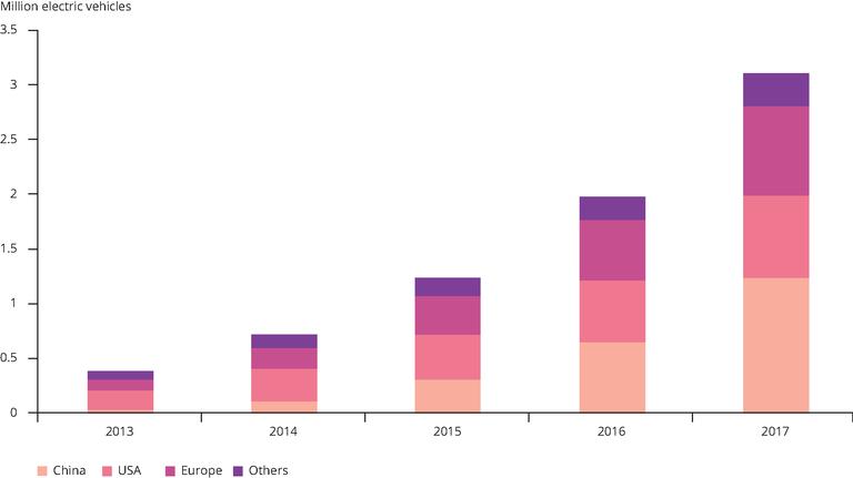 https://www.eea.europa.eu/data-and-maps/figures/cumulative-global-fleet-of-battery/cumulative-global-fleet-of-battery/image_large