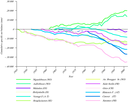 Cumulative net balance of glaciers from all European glacier regions