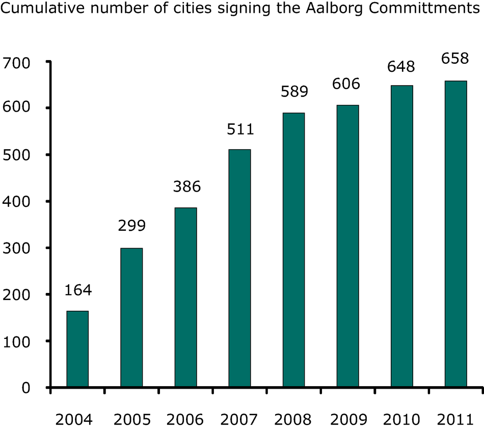 Cumulative number of cities signing the Aalborg Committments, 2004-2011