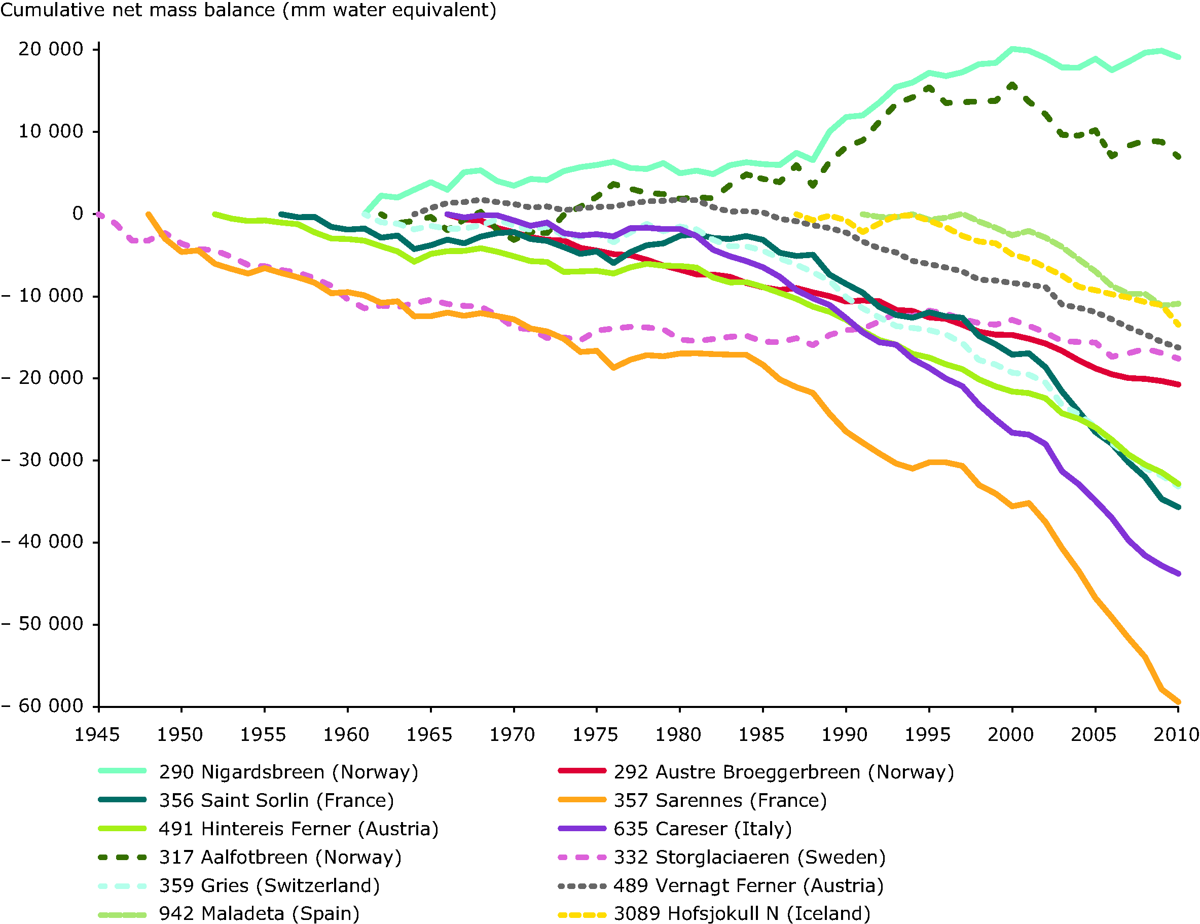 Cumulative specific net mass balance of European glaciers