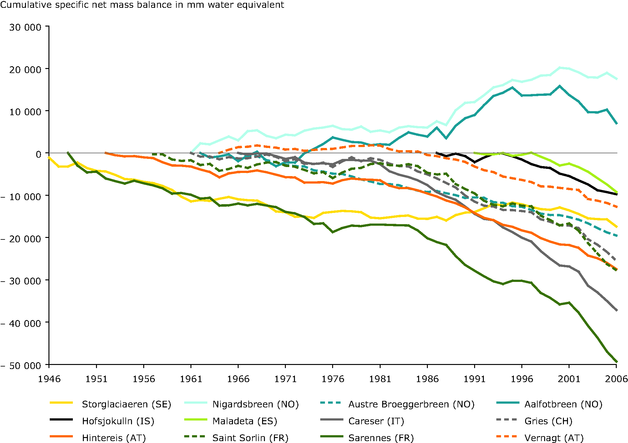 Cumulative specific net mass balance of glaciers from all European glaciated regions 1946-2006