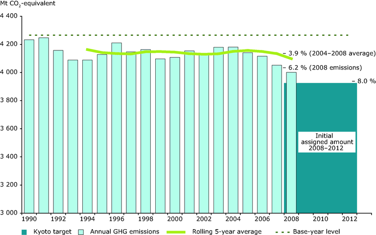 https://www.eea.europa.eu/data-and-maps/figures/current-progress-towards-eu15-kyoto-target/figure-6-3-ghg-trends-and-projections-2009.eps/image_large