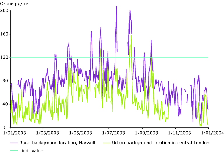 https://www.eea.europa.eu/data-and-maps/figures/daily-maximum-8-hourly-mean-ozone-concentrations-at-an-urban-background-location-in-central-london-and-a-rural-background-location-2003/figure-3-3-air-pollution-1990-2004.eps/image_large