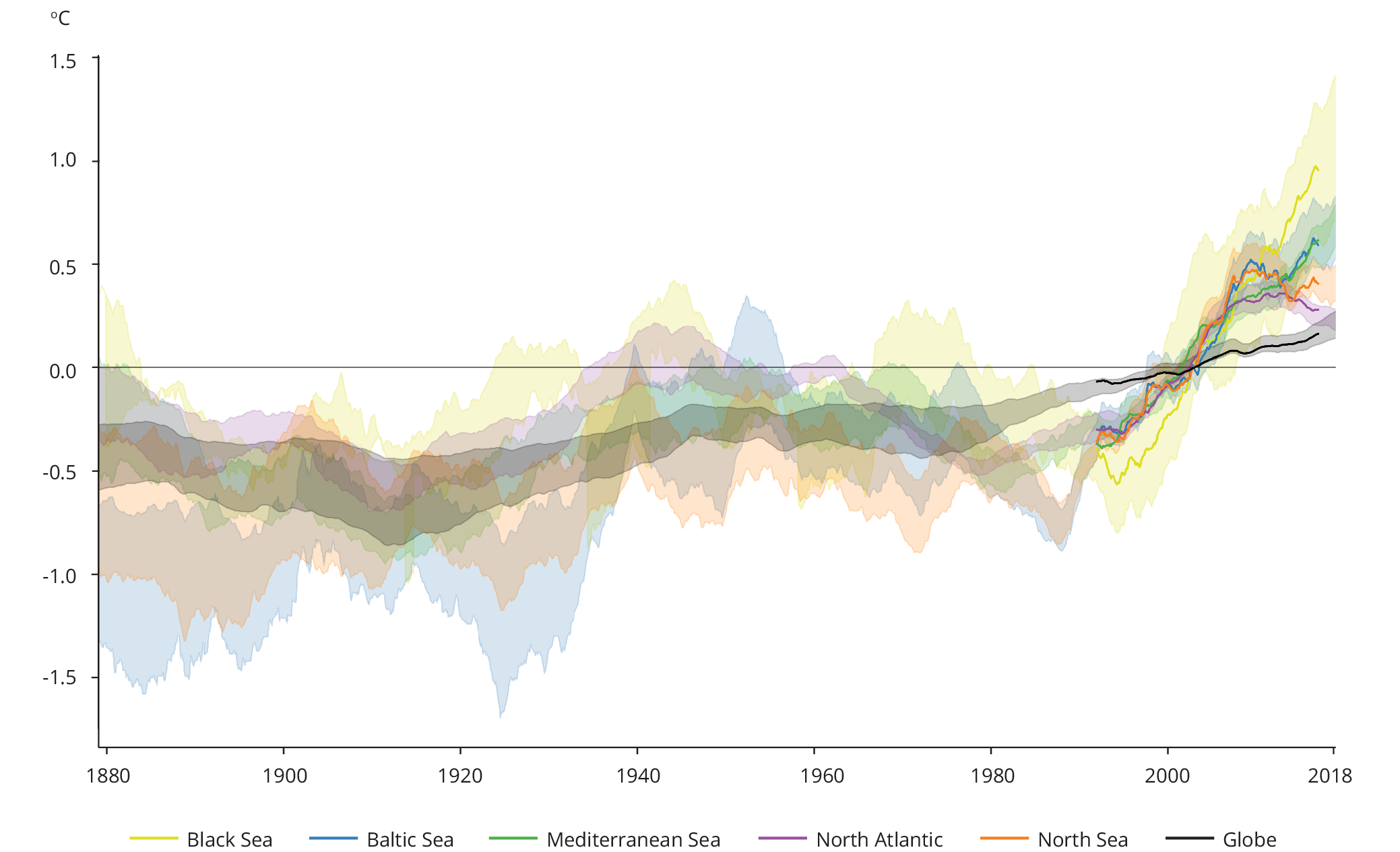 Decadal average sea surface temperature anomaly in different European seas (1870  to 2018)