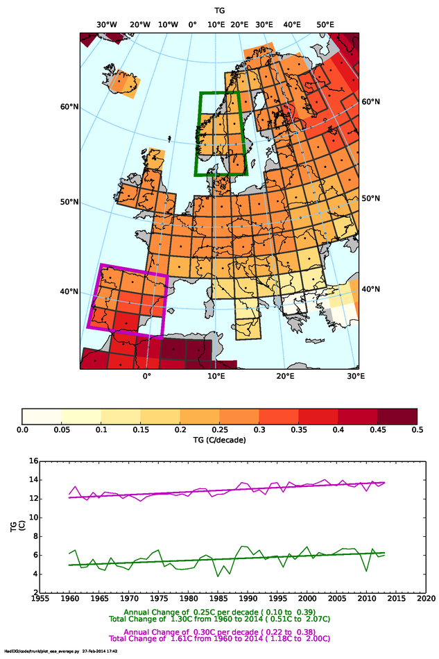 Trend in annual temperature across Europe
