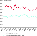 Decline in mean trophic level of fisheries landings