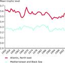 Decline in mean trophic level of fisheries landings
