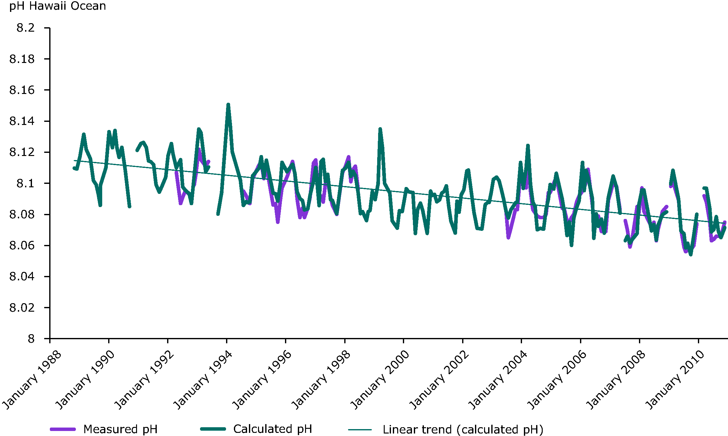 Decline in pH measured at the Aloha station as part of the Hawaii Ocean time-series