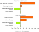 Decomposition analyses of the main factors influencing the development of EU-15 CO2 emissions from passenger road transport and freight road transport (1990-2005)