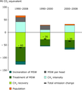 Decomposition analysis of CH4 emission trends from solid waste management in the EU, 1990–2008