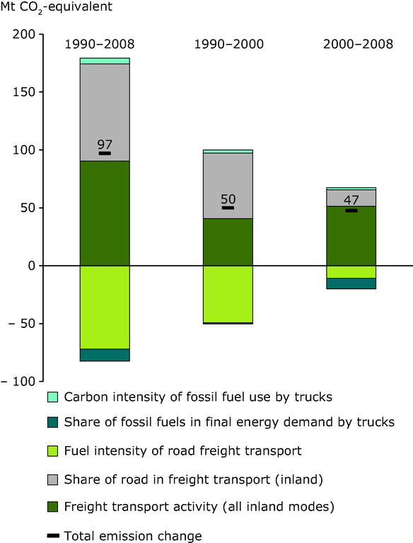 http://www.eea.europa.eu/data-and-maps/figures/decomposition-analysis-of-co2-emissions/eu-freight-transport-by-inland/image_large